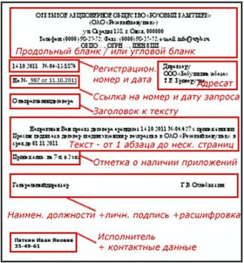Оформление служебных писем – правила оформления реквизитов документов